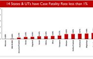 #Covid-19: भारतामध्ये कोरोना वायरसच्या मृत्यू दरामध्ये घट; 1.5% मृत्यू दर